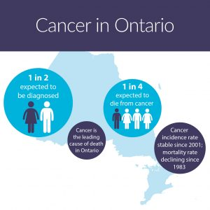 Cancer Care Ontario